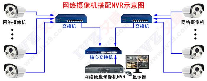 网络摄像机搭配NVR示意图