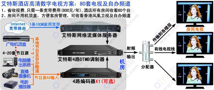 酒店数字前端 DTMB调制器 数字电视调制器 DTMB数字电视