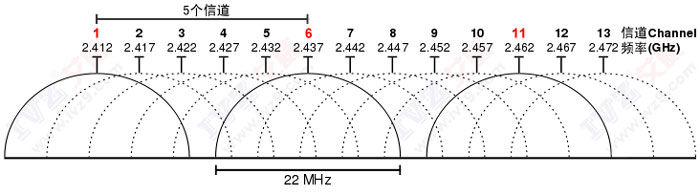 2.4G同频干扰 竞博JBO娱乐WiFi同频干扰