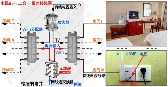 电视WiFi二合一覆盖接线图