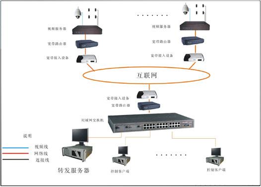 大型数字监控系统方案-行业解决方案-智能产品系统