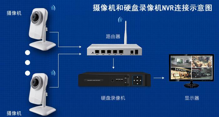网络摄像机又叫IP-CAMERA(简称IPC),是基于TCP/IP网络传输,可通过RJ45网口接入本地局域网,通过网线和交换机,连接网络硬盘录像机NVR。  产品特点  100万像素清晰度,主码流1280*720  支持NVR录像和内存卡多重存储方式。  TF卡最大支持64G,24小时实时保存。  增强红外夜视,室外防水,可靠性高。   技术参数
