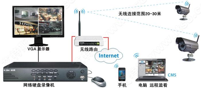 用网线连接2-3个无线ap