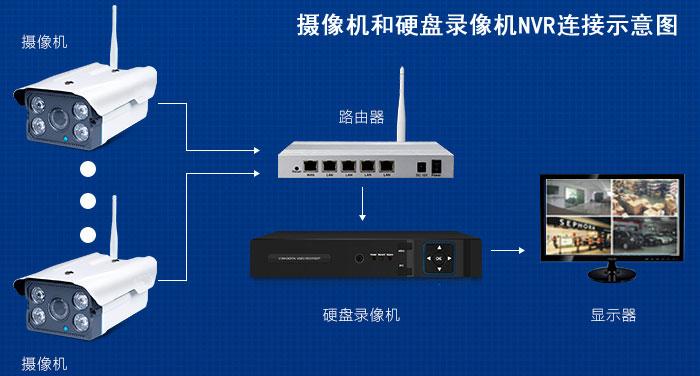 无线网络摄像机连接硬盘录像机nvr示意图