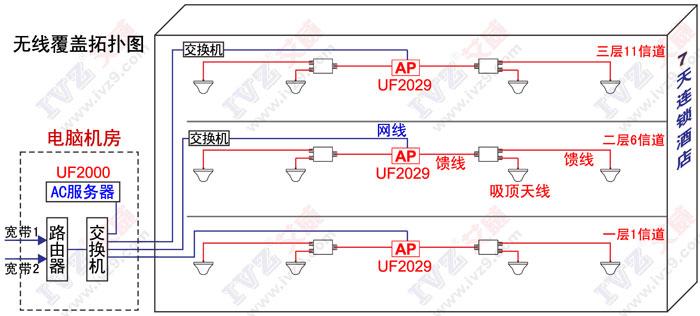 无缝漫游 UF2029竞博JBO娱乐覆盖拓扑图