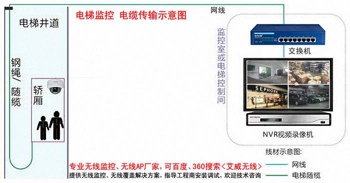 电梯监控 电缆传输 电梯轿箱监控