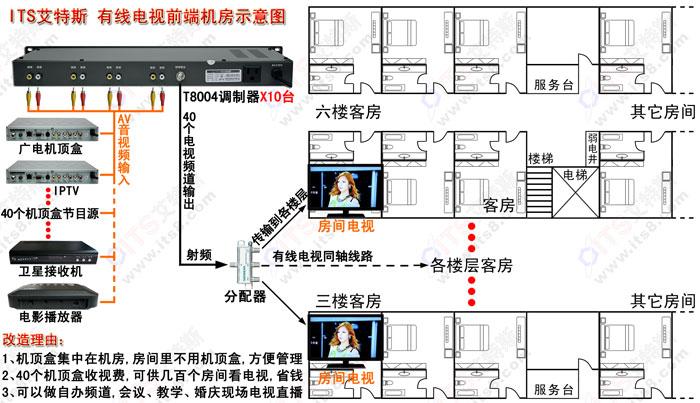 酒店有线电视 工程案例 酒店 电视前端改造