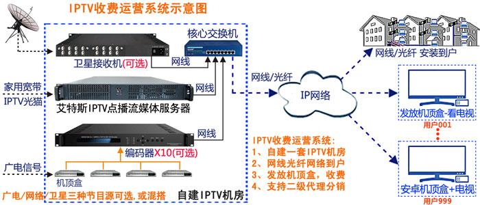 IPTV收费运营 IPTV收费 IPTV运营 IPTV收费系统 自营IPTV收费